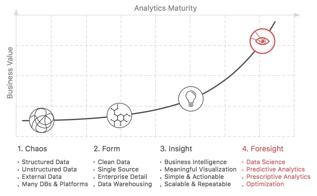 Analytics Maturity Curve