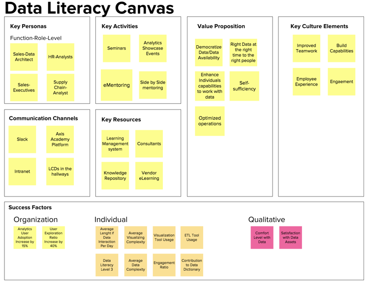 Data Literacy Canvas