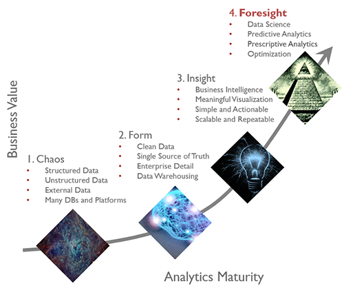 What is Your Data Maturity?