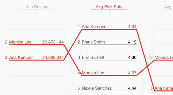 Loan Officer Performance Tracker