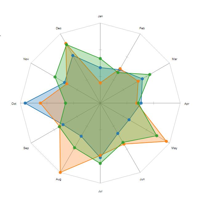 Radar Chart D3