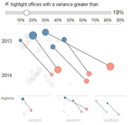 Highlight variances greater than 19