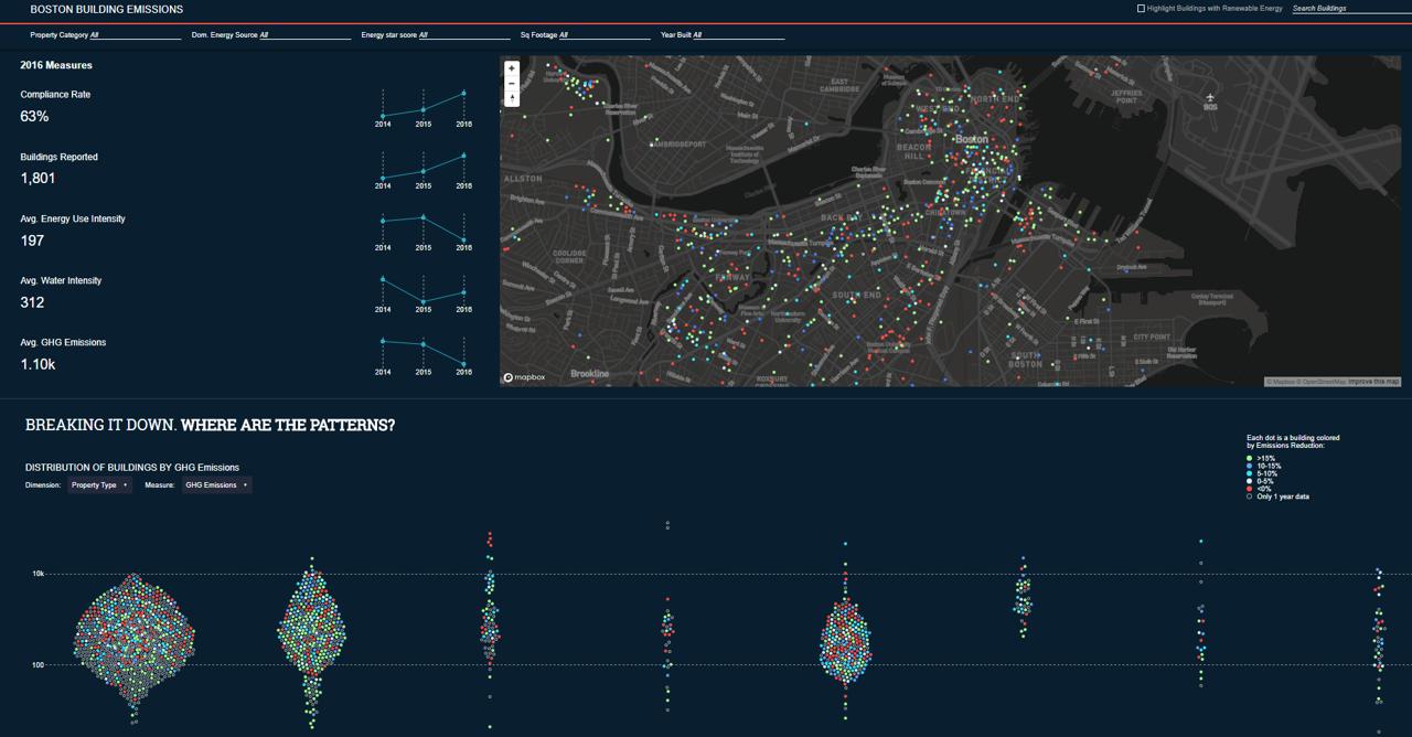 C40 City of Boston Qlik Hack Challenge