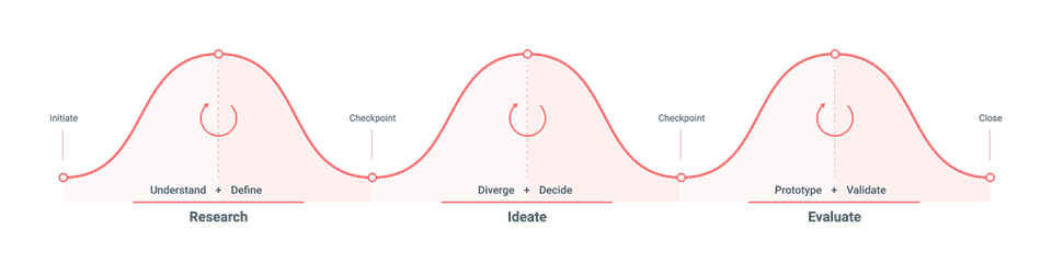 Machine generated alternative text: Understand  + Define  Diverge + Decide  Ideate  Prototype + Validate  Evaluate