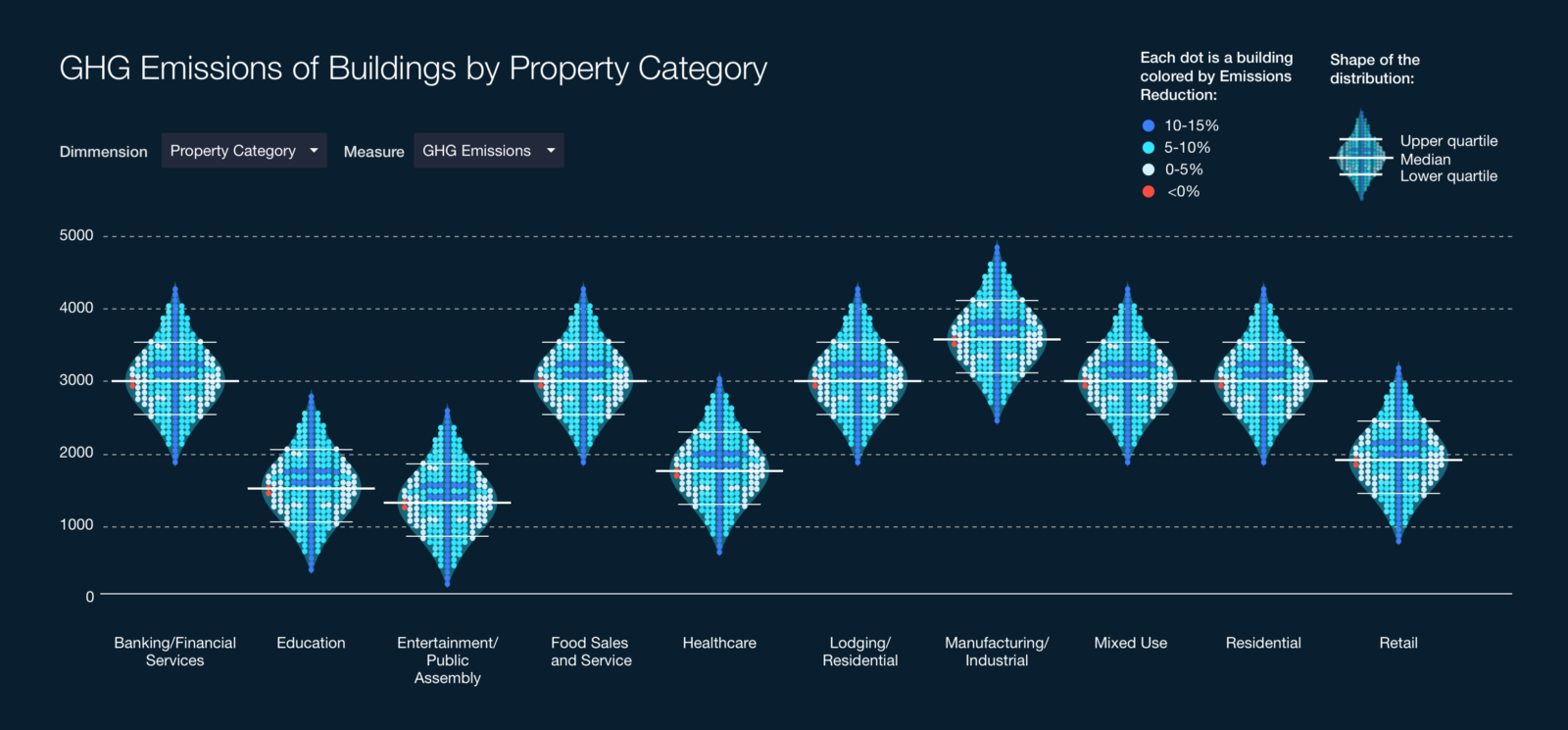 Envisioning Data in New Ways: 3 New Charts You've Never Seen Before