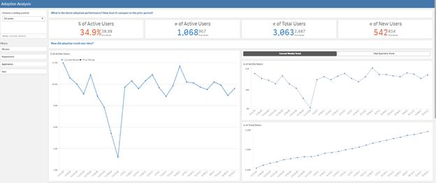 Breaking Silos and Driving BI Adoption: Where Analytics Meet Business