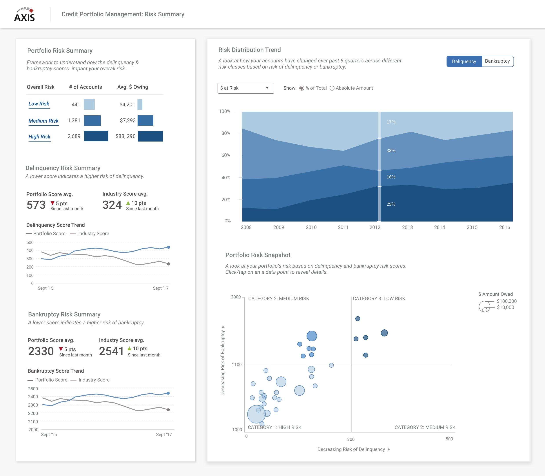 Credit portfolio management (CPM) Visualizations