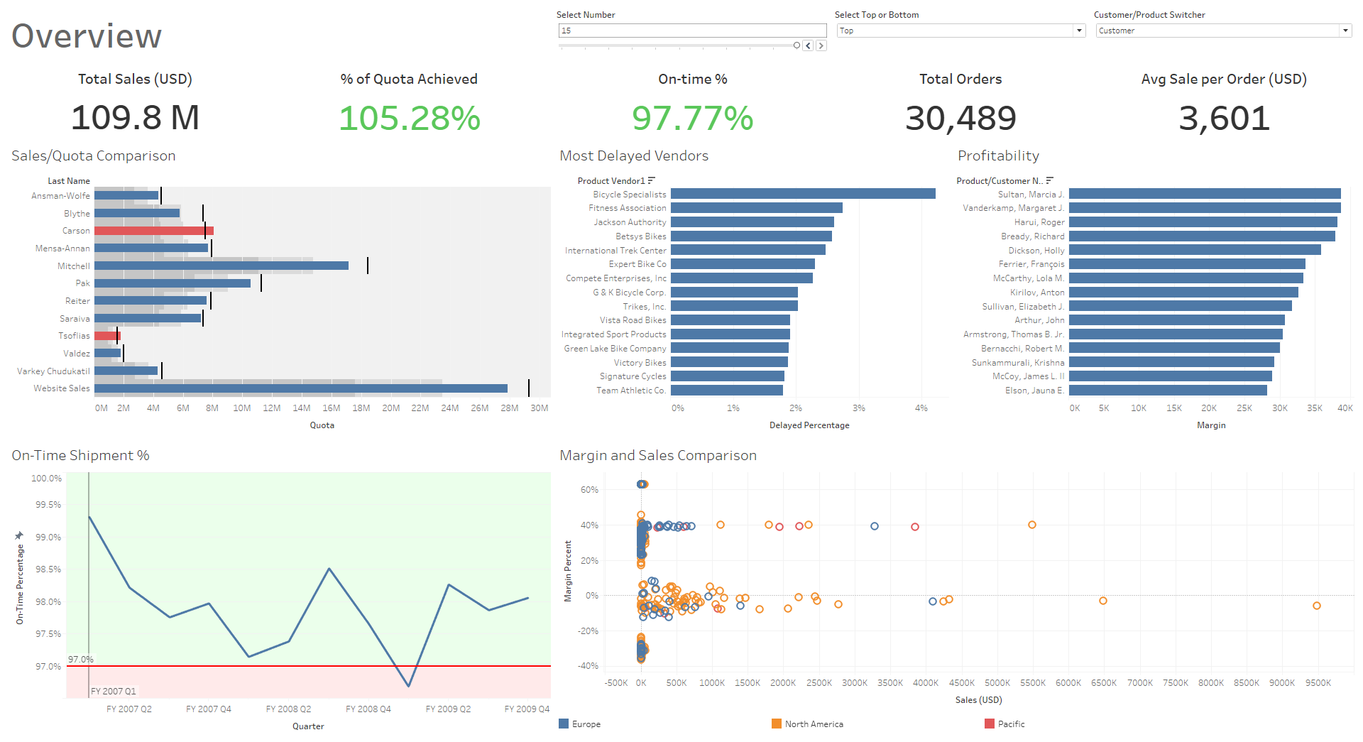 A Pratical Look at Qlik & Tableau